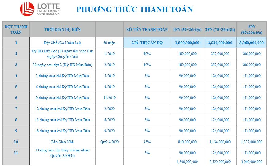 phuong thuc thanh toan la premier