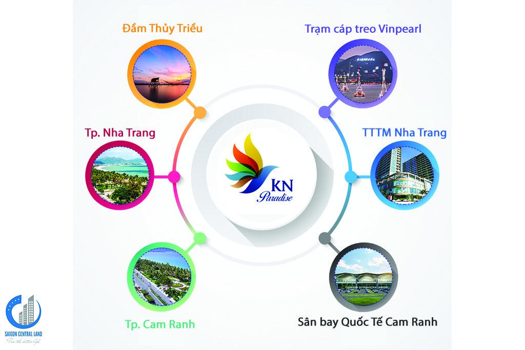 Quy mô dự án KN Paradise Cam Ranh