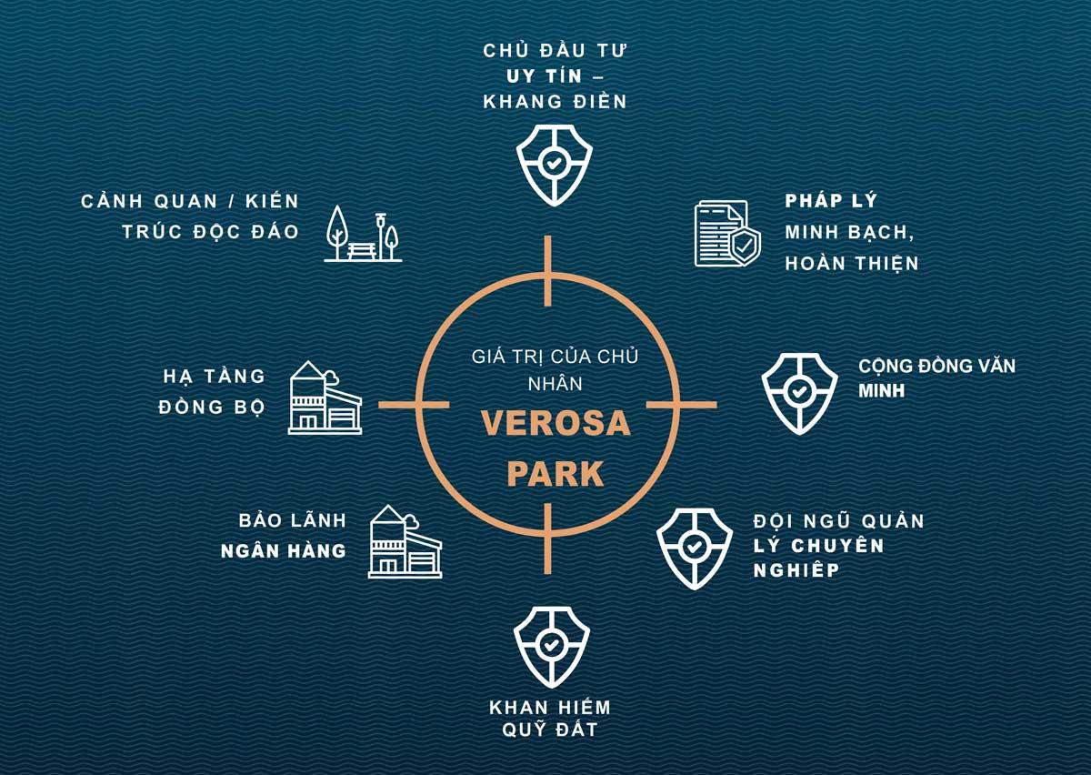Giá bán của dự án Verosa Khang Điền như thế nào?