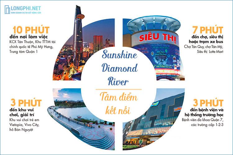 Vị trí đắc địa của dự án Sunshine Diamond River